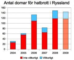 Domar i hatbrott i Ryssland. Siffran för 2009 avser läget den 15.10.2009. Sova Center.