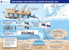 Grafik: Nord Stream