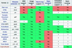 Jämförelse av några olika e-boksformat i Wikipedia.