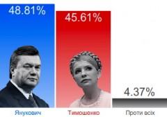 Janukovytj leder klart när nästan alla röster är räknade.