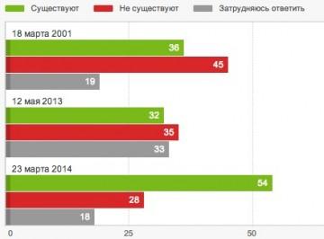 Får massmedier ljuga i statens intressen? Grönt=ja, Rött=nej, Grått=vet ej.