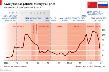 Oljepriset och rysk historia. Grafik: The Economist.
