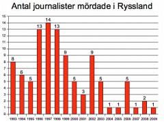 journalistmord