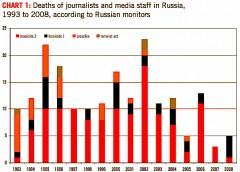 Homicide 1 - mördade på grund av sitt journalistiska arbete.