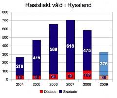 Siffrorna för 2009 gäller läget den 15.10.2009. Sova Center