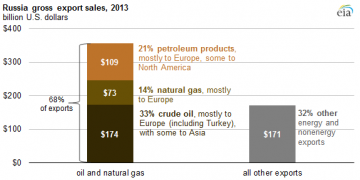 Grafik: U.S. Energy Information Administration