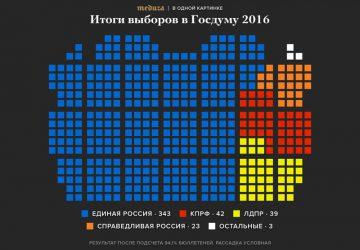Resultatet av parlamentsvalet. Blått = Enade Ryssland.
