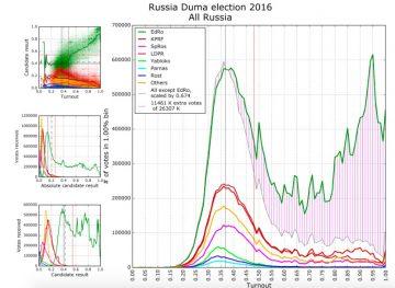 Vallokaler med onormalt högt valdeltagande korrelerar med extra röster till Enade Ryssland (skuggat område). Grafik: Podmoskovnik.